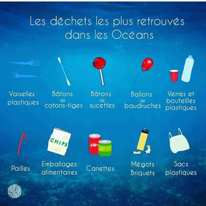 Les principaux déchets trouvés dans les océans